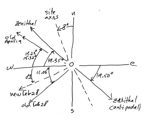 [image: La Venta alignments]