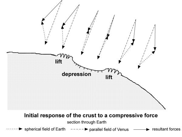 [Image: Initial response of the crust to a compressive force.]