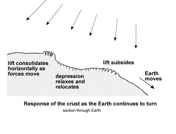[Image: Response of the crust as the Earth continues to turn.]