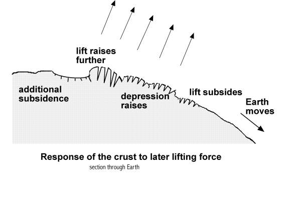 [Image: Response of the crust to a later lifting force.]