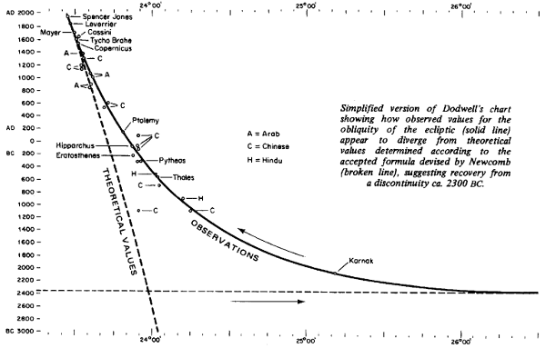 [Image: Dodwell's data]