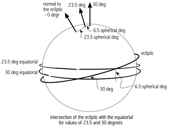 [Image:   Ecliptic and the equatorial]