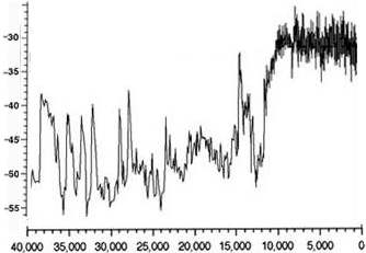 [Image: Greenland ice core temperatures since 40,000 ya]