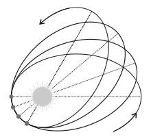 [Image: Rotation of orbits]