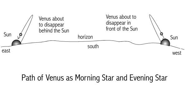 [Image: Venus as Morning Star and Evening Star]
