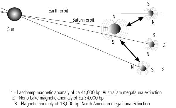 [Image: Earth's magnetic field anomalies]