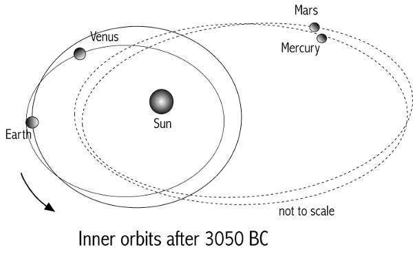 [Image: Inner planets after 3050 BC.]