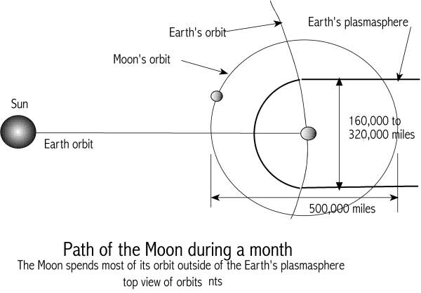 [Image: Path of the Moon]