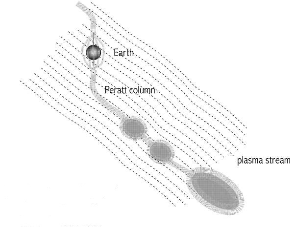 [Image: location of the Peratt Column downstream of Earth]
