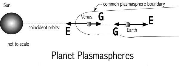 [Image: Planet plasmaspheres interaction.]