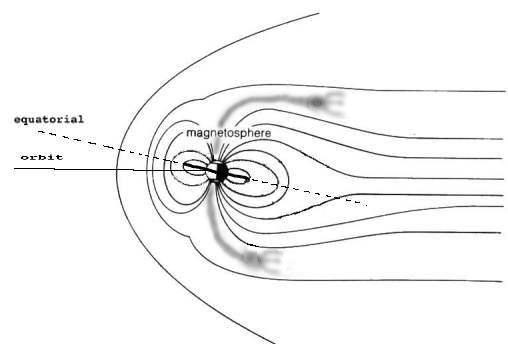 [Image: Plasma plumes at the poles]
