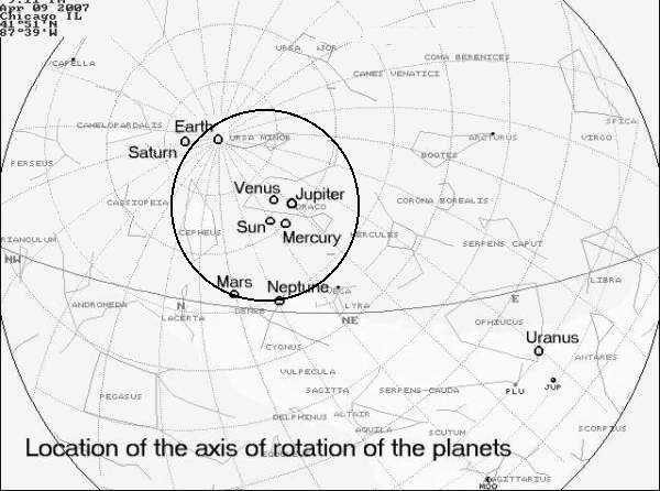 [Image: rotational axes of planets ]