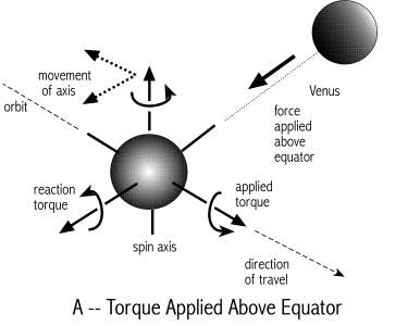 [Image: Force applied above the equator]