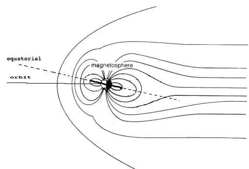 [Image: Earth's         magnetosphere and Van Allen belts.]