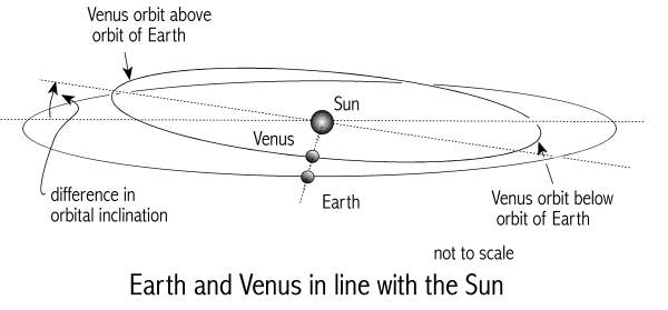 [Image: Earth and Venus in line with the Sun.  Illustration by J. Cook.]