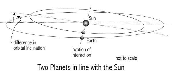 [Image: Two planets in         line with the Sun]
