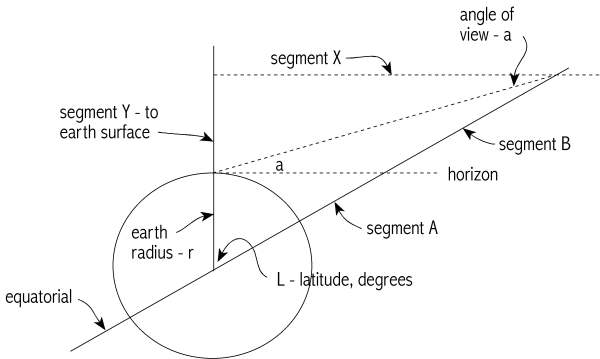 [Image: Diagram of the angle of view of the Absu]
