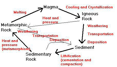 Rock cycle and rock types images sign up using facebook ios rock cycle and rock types images 92219 locomotive pictures ccuart Images